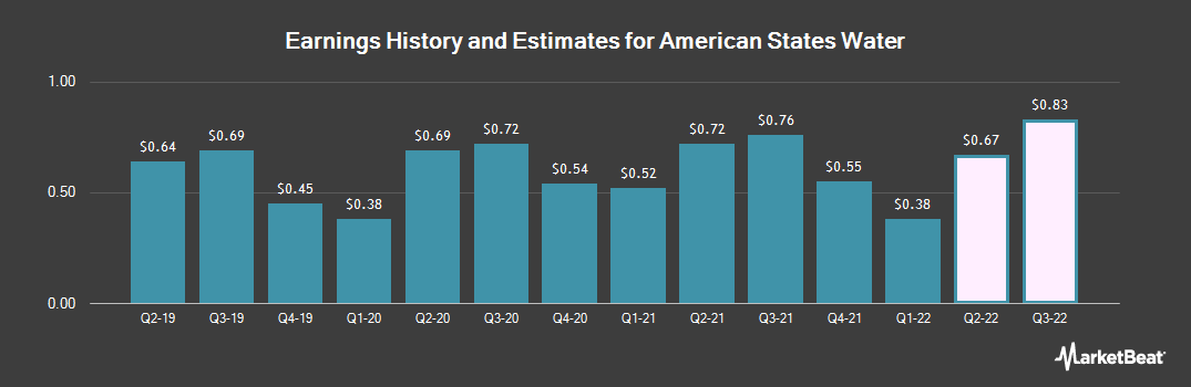 Earnings by Quarter for American States Water (NYSE:AWR)