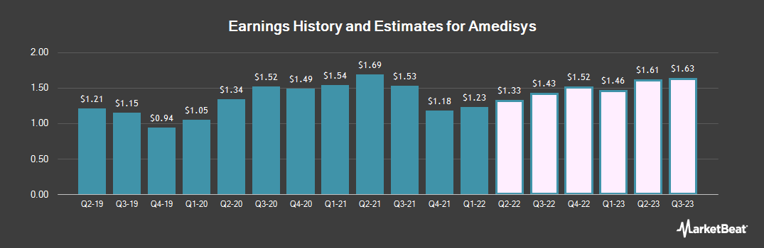 Earnings by Quarter for Amedisys (NASDAQ:AMED)