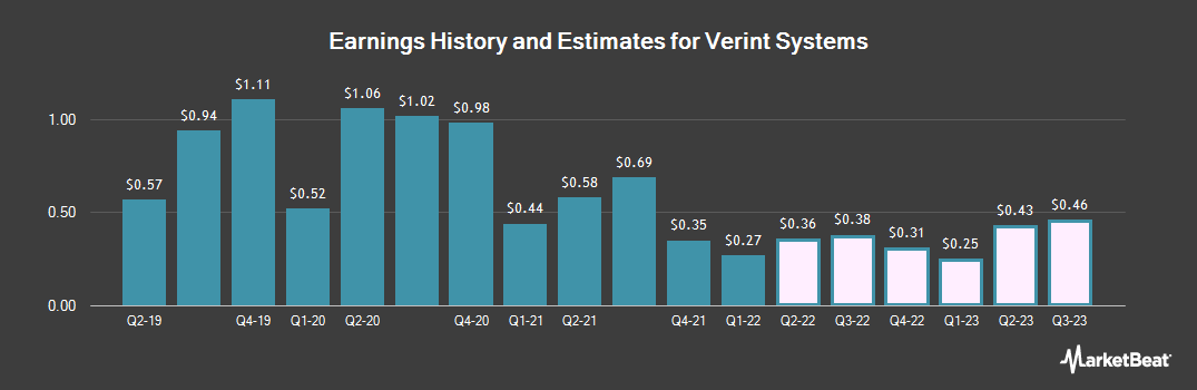 Earnings by Quarter for Verint Systems (NASDAQ:VRNT)