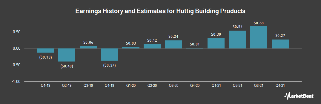 Earnings by Quarter for Huttig Building Products (NASDAQ:HBP)