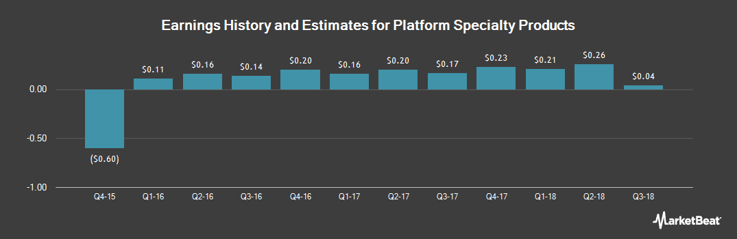 Earnings by Quarter for Platform Specialty Products (NYSE:PAH)