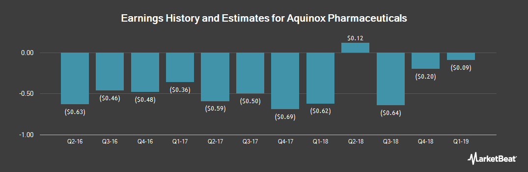 Earnings by Quarter for Aquinox Pharmaceuticals (NASDAQ:AQXP)