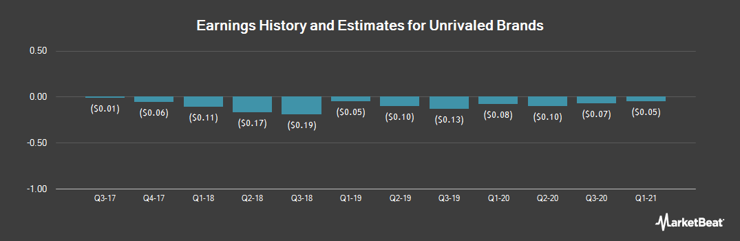 Earnings by Quarter for Terra Tech (OTCMKTS:TRTC)