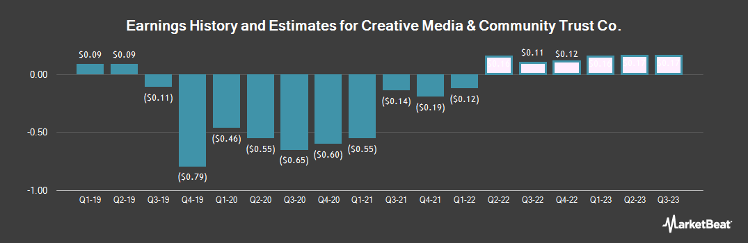 Earnings by Quarter for CIM Commercial Trust (NASDAQ:CMCT)