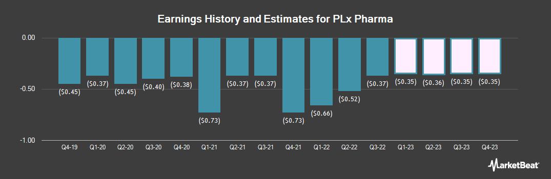 Earnings by Quarter for PLx Pharma (NASDAQ:PLXP)