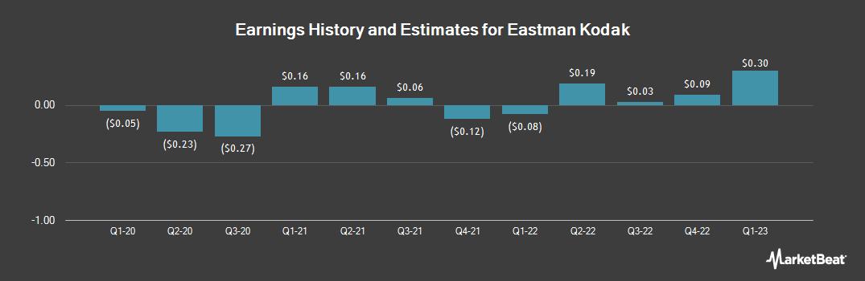 Earnings by Quarter for Eastman Kodak (NYSE:KODK)