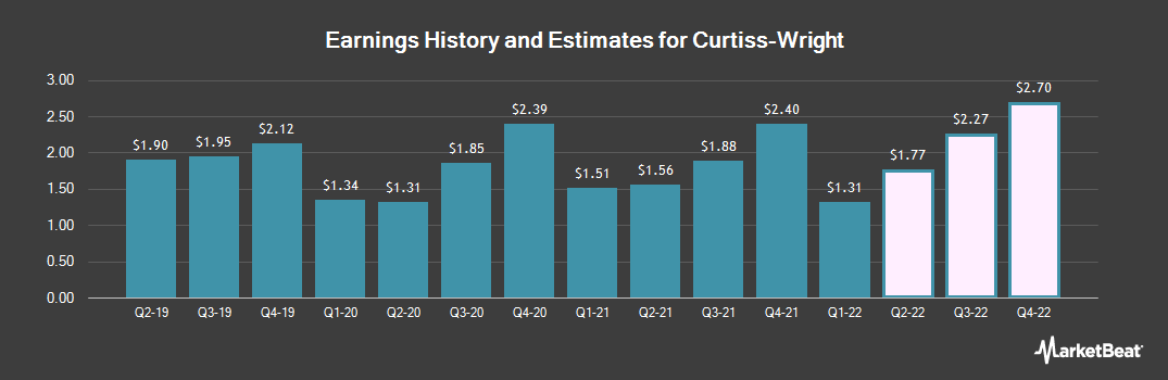Earnings by Quarter for Curtiss-Wright (NYSE:CW)