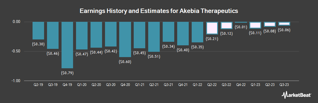 Earnings by Quarter for Akebia Therapeutics (NASDAQ:AKBA)