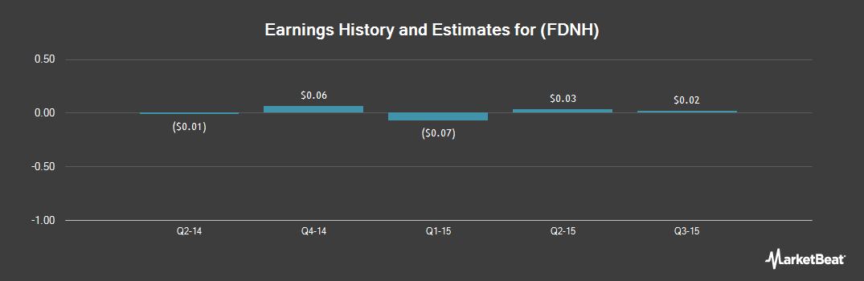 Earnings by Quarter for Foundation Healthcare (OTCMKTS:FDNH)