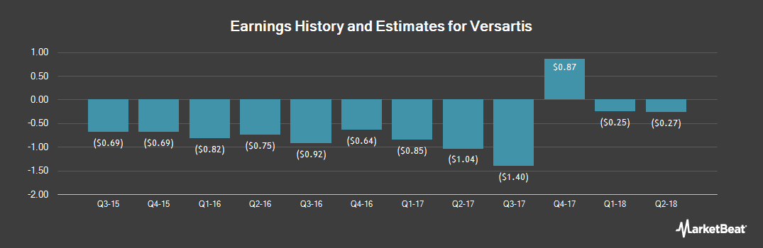 Earnings by Quarter for Versartis (NASDAQ:VSAR)