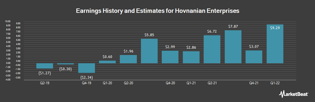 Earnings by Quarter for Hovnanian Enterprises (NYSE:HOV)