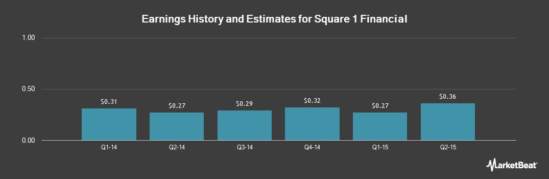 Earnings by Quarter for Square 1 Financial (NASDAQ:SQBK)