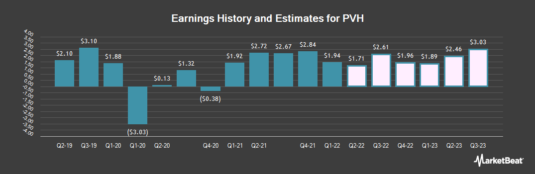Earnings by Quarter for PVH (NYSE:PVH)