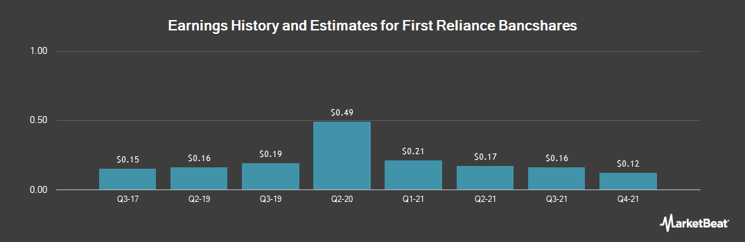Earnings by Quarter for First Reliance Bancshares Inc (SuthCrln) (OTCBB:FSRL)