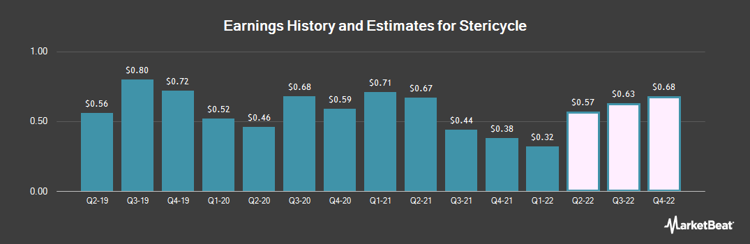 Earnings by Quarter for Stericycle (NASDAQ:SRCL)