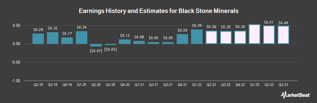 Earnings by Quarter for Black Stone Minerals (NYSE:BSM)