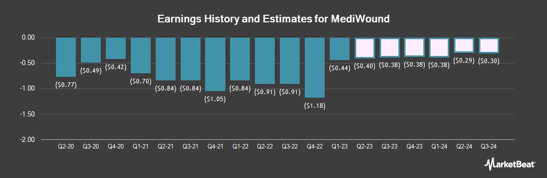 Earnings by Quarter for Mediwound (NASDAQ:MDWD)