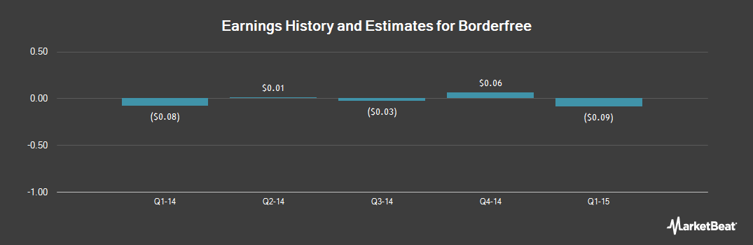 Earnings by Quarter for Borderfree (NASDAQ:BRDR)