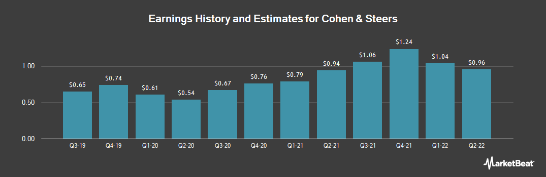 Earnings by Quarter for Cohen & Steers (NYSE:CNS)