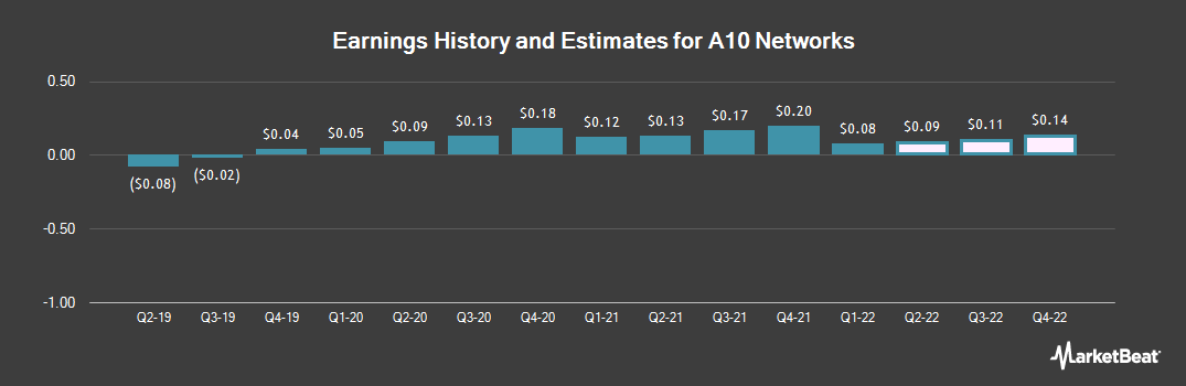 Earnings by Quarter for A10 Networks (NYSE:ATEN)