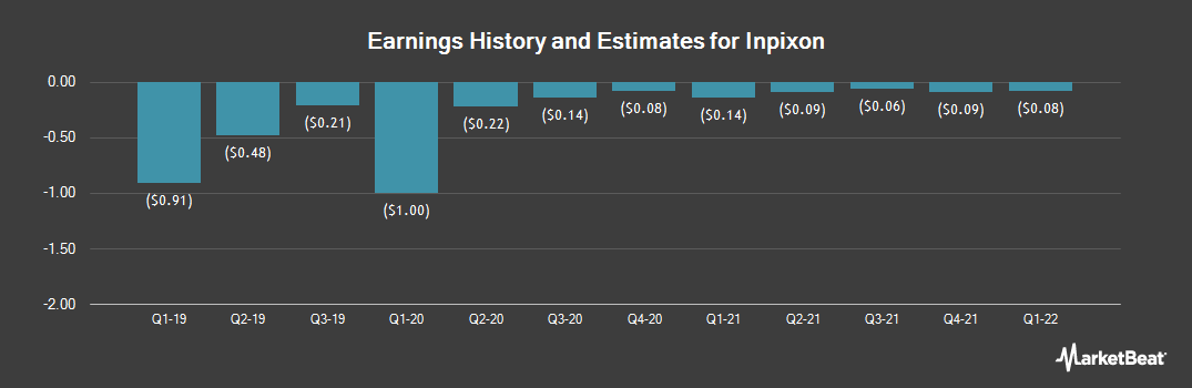 Earnings by Quarter for Inpixon (NASDAQ:INPX)