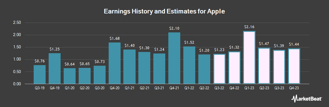 Earnings by Quarter for Apple (NASDAQ:AAPL)