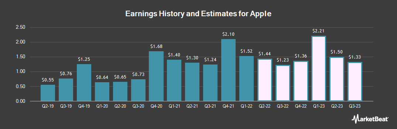 Earnings by Quarter for Apple (NASDAQ:AAPL)