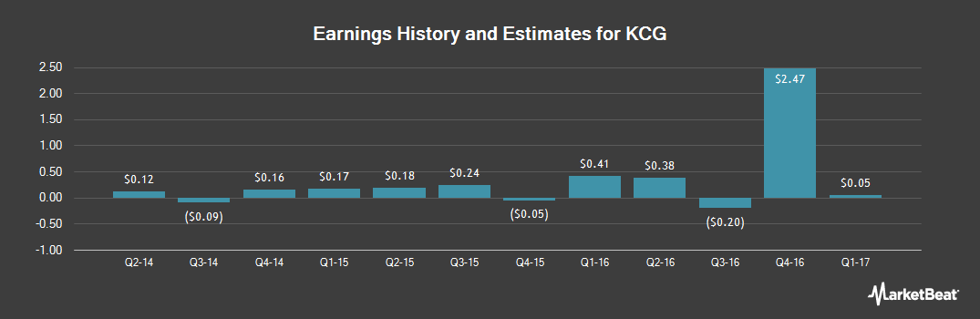 Earnings by Quarter for KCG Holdings, Inc. Class A (NYSE:KCG)