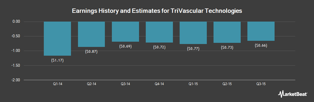 Earnings by Quarter for Trivascular Technologies (NASDAQ:TRIV)