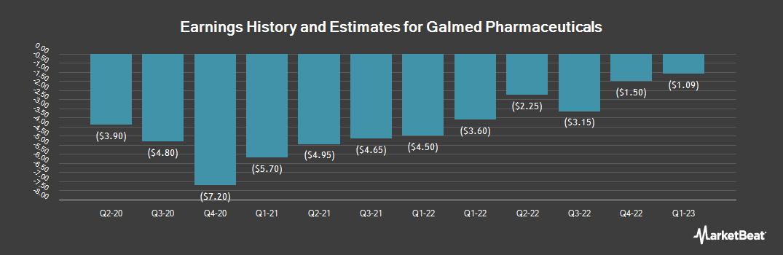 Earnings by Quarter for Galmed Pharmaceuticals (NASDAQ:GLMD)