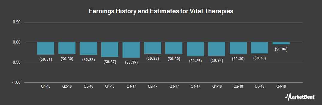Earnings by Quarter for Vital Therapies (NASDAQ:VTL)