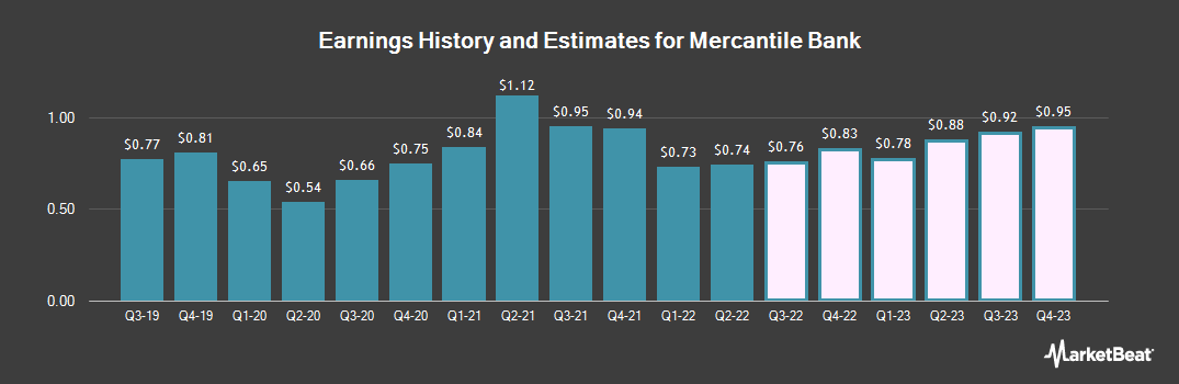 Earnings by Quarter for Mercantile Bank Corporation (NASDAQ:MBWM)