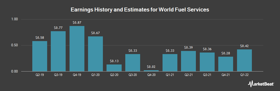 Earnings by Quarter for World Fuel Services Corp (NYSE:INT)