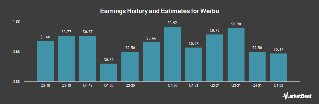 Earnings by Quarter for Weibo (NASDAQ:WB)