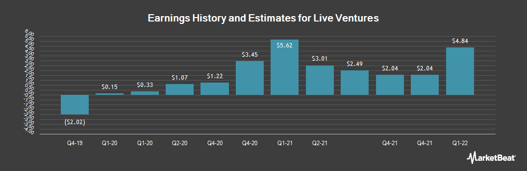 Earnings by Quarter for Live Ventures (NASDAQ:LIVE)