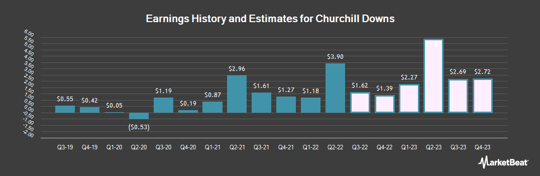 Earnings by Quarter for Churchill Downs (NASDAQ:CHDN)