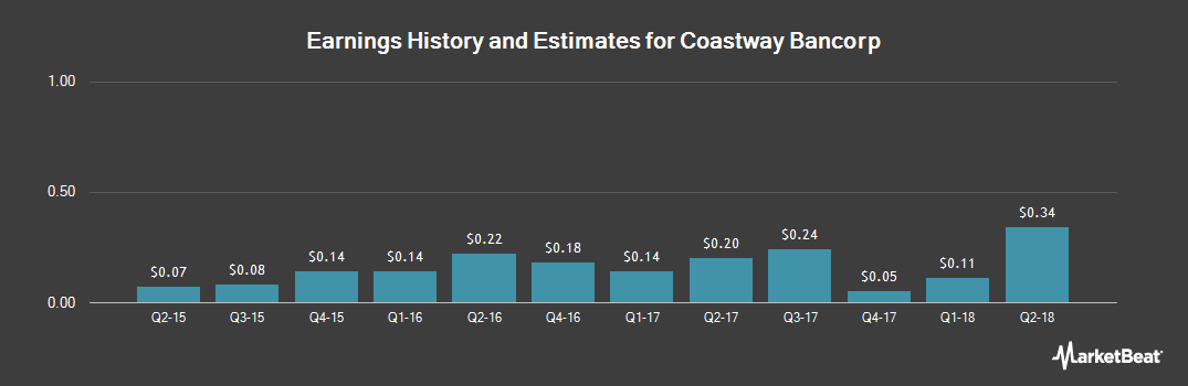Earnings by Quarter for Coastway Bancorp (NASDAQ:CWAY)