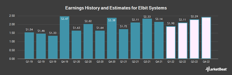 Earnings by Quarter for Elbit Systems (NASDAQ:ESLT)