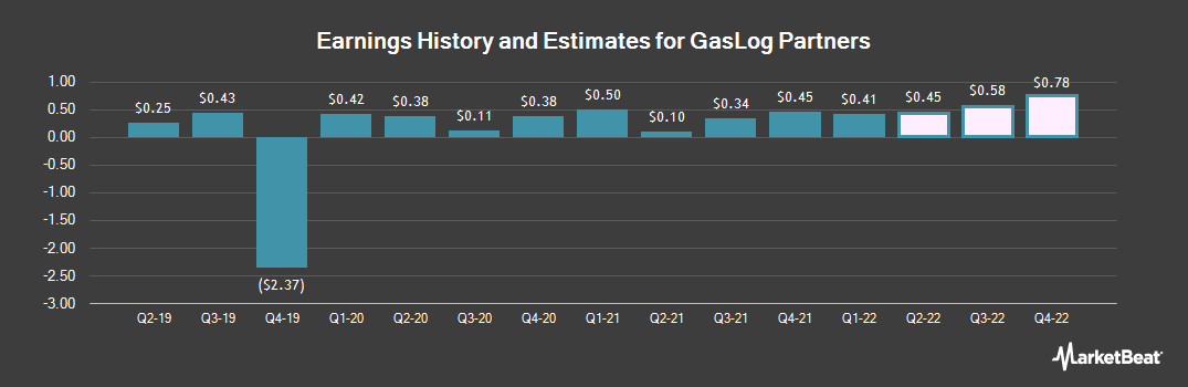 Earnings by Quarter for GasLog Partners (NYSE:GLOP)