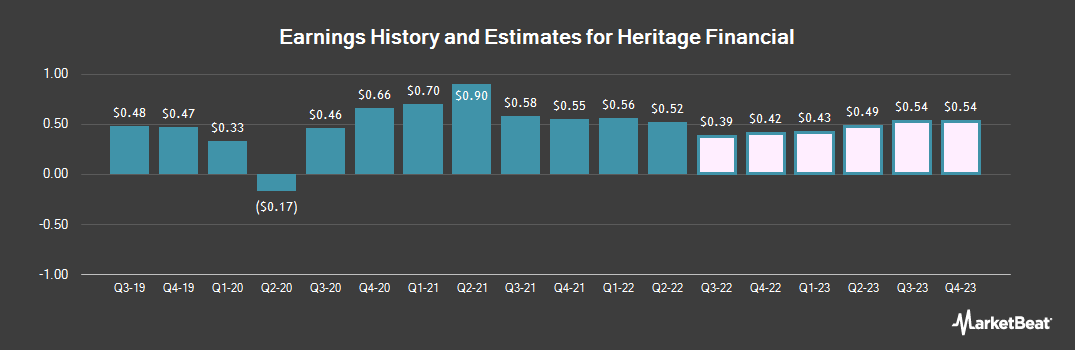 Earnings by Quarter for Heritage Financial (NASDAQ:HFWA)