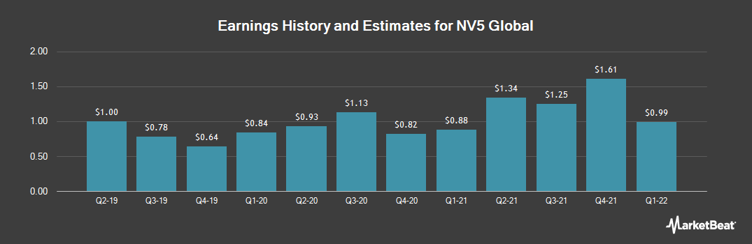 Earnings by Quarter for NV5 Global (NASDAQ:NVEE)