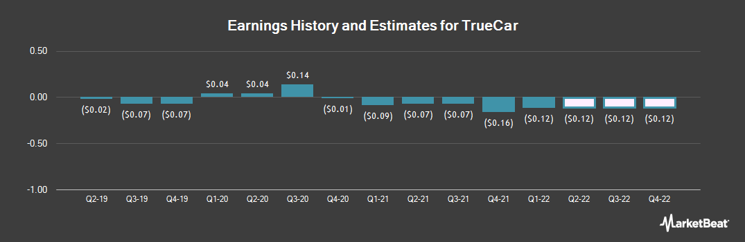 Earnings by Quarter for TrueCar (NASDAQ:TRUE)