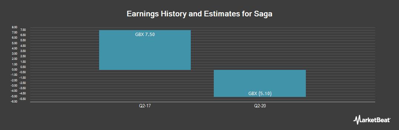 Earnings by Quarter for Saga (LON:SAGA)