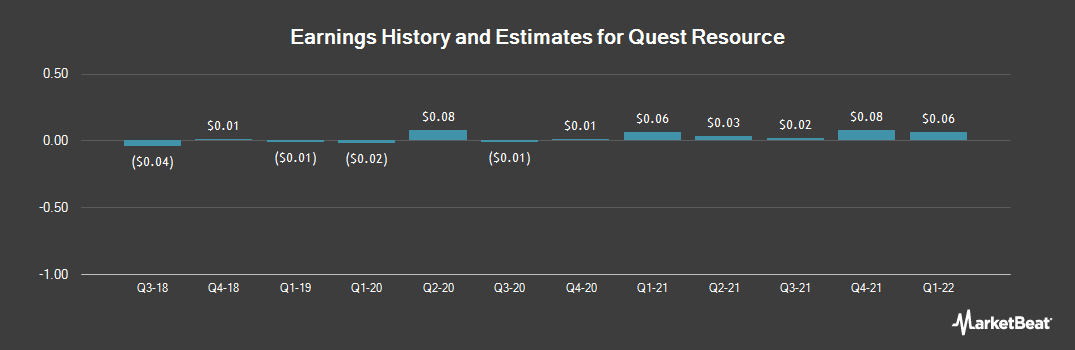 Earnings by Quarter for Quest Resource (NASDAQ:QRHC)