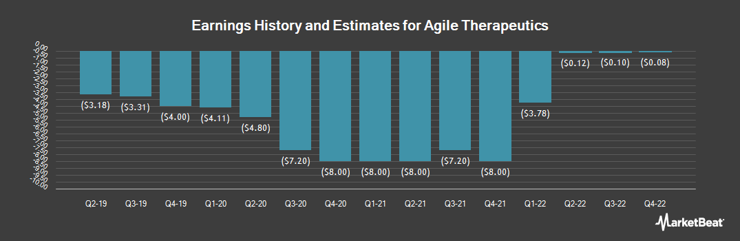 Earnings by Quarter for Agile Therapeutics (NASDAQ:AGRX)
