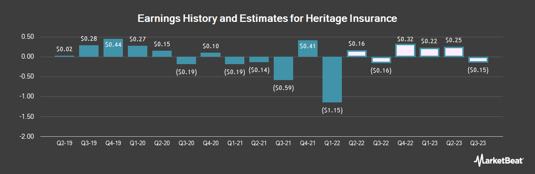 Earnings by Quarter for Heritage Insurance (NYSE:HRTG)