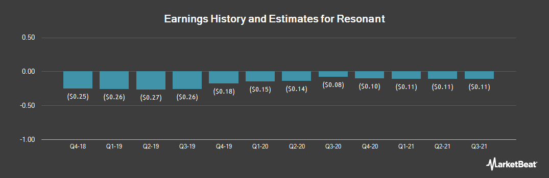 Earnings by Quarter for Resonant (NASDAQ:RESN)