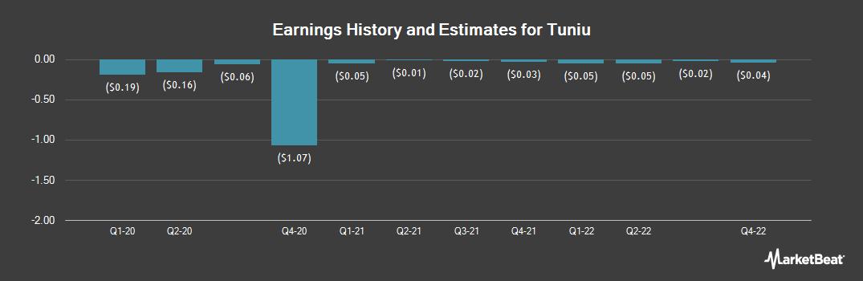 Earnings by Quarter for Tuniu (NASDAQ:TOUR)