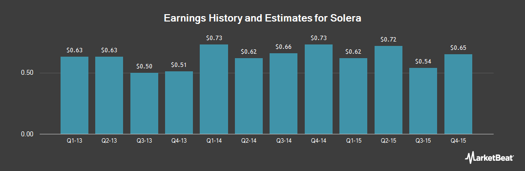 Earnings by Quarter for Solera (NYSE:SLH)