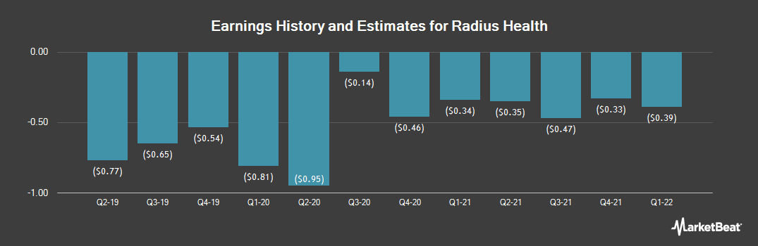 Earnings by Quarter for Radius Health (NASDAQ:RDUS)
